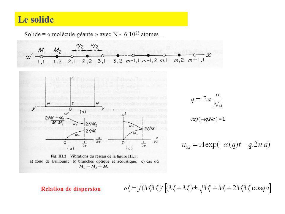 Le solide Solide = « molécule géante » avec N ~ 6.1023 atomes…