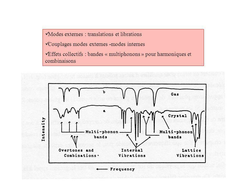 Modes externes : translations et librations