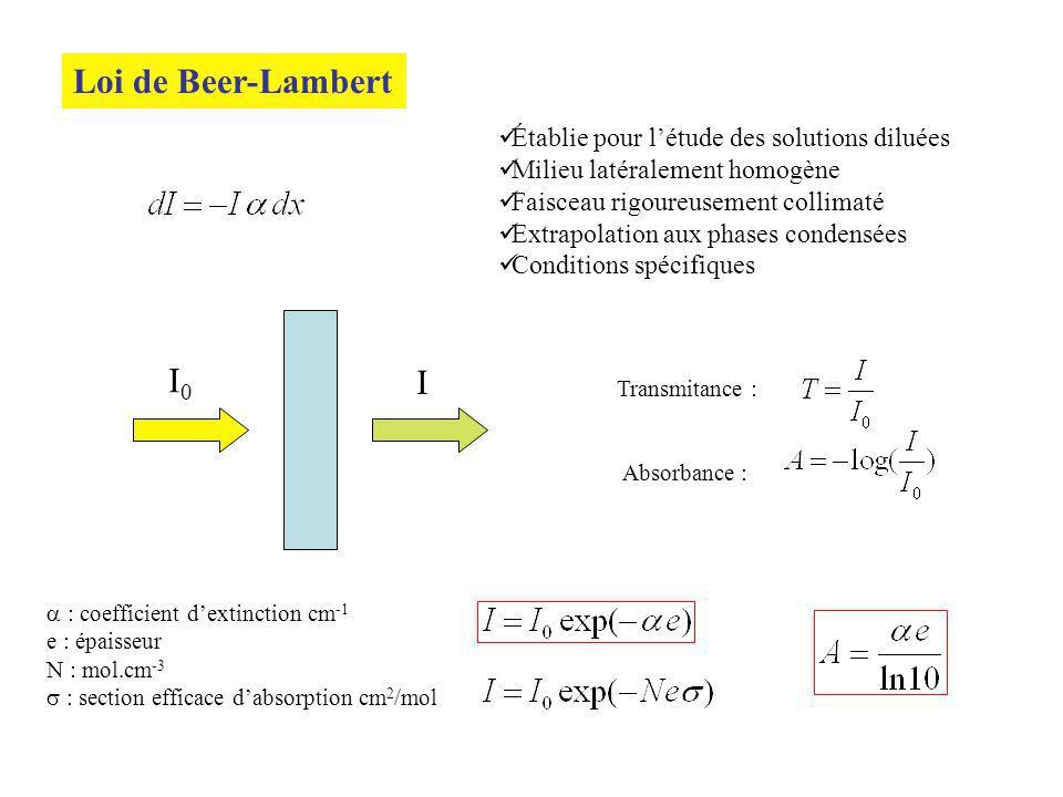 Loi de Beer-Lambert I0 I Établie pour l'étude des solutions diluées