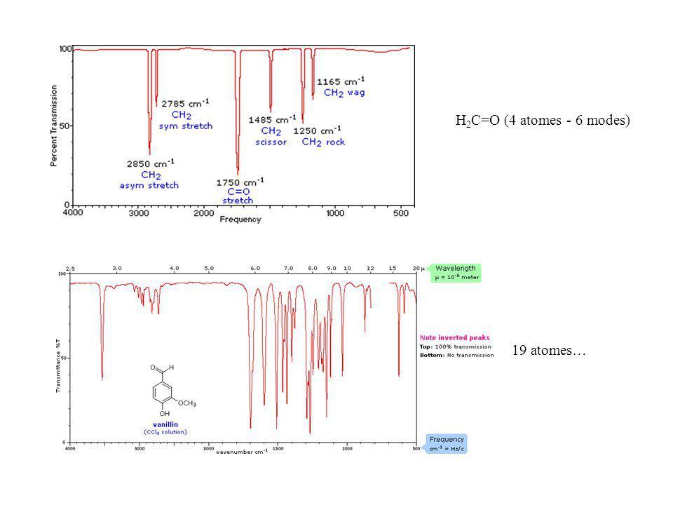 H2C=O (4 atomes - 6 modes) 19 atomes…