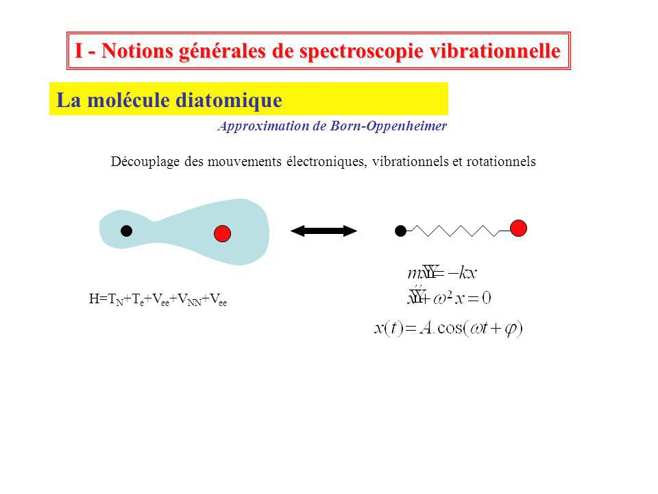 I - Notions générales de spectroscopie vibrationnelle