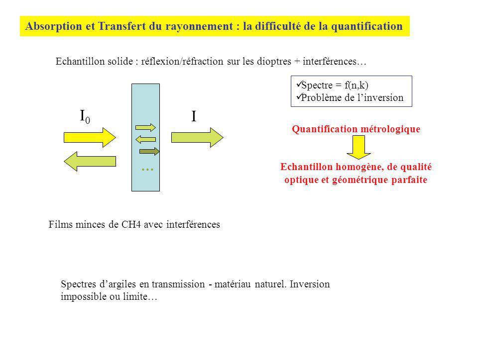 Absorption et Transfert du rayonnement : la difficulté de la quantification