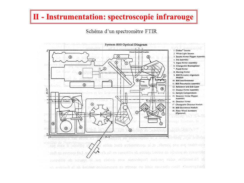 II - Instrumentation: spectroscopie infrarouge