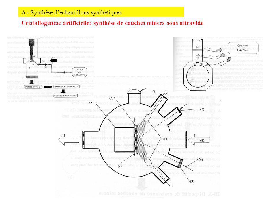 A - Synthèse d'échantillons synthétiques