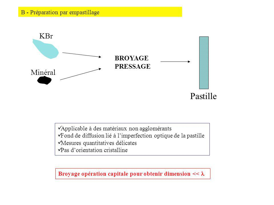 Pastille KBr Minéral BROYAGE PRESSAGE B - Préparation par empastillage