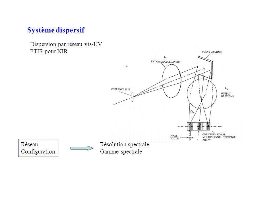 Système dispersif Dispersion par réseau vis-UV FTIR pour NIR Réseau