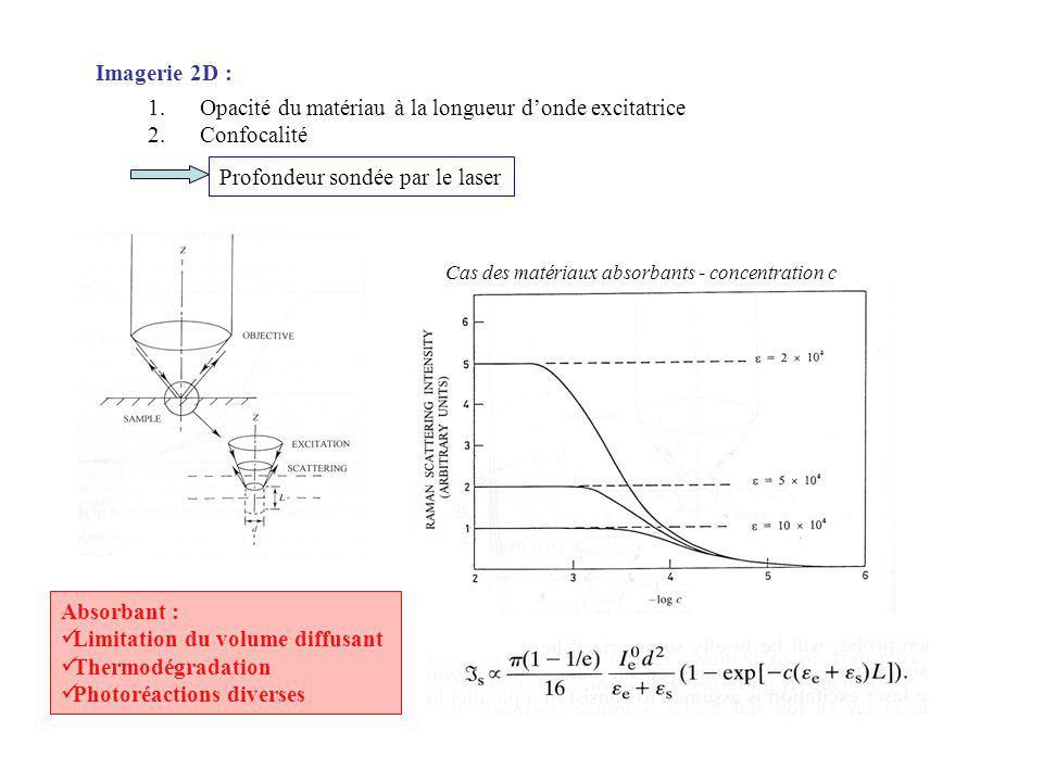 Opacité du matériau à la longueur d'onde excitatrice Confocalité