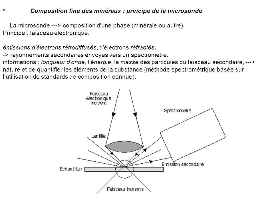 * Composition fine des minéraux : principe de la microsonde
