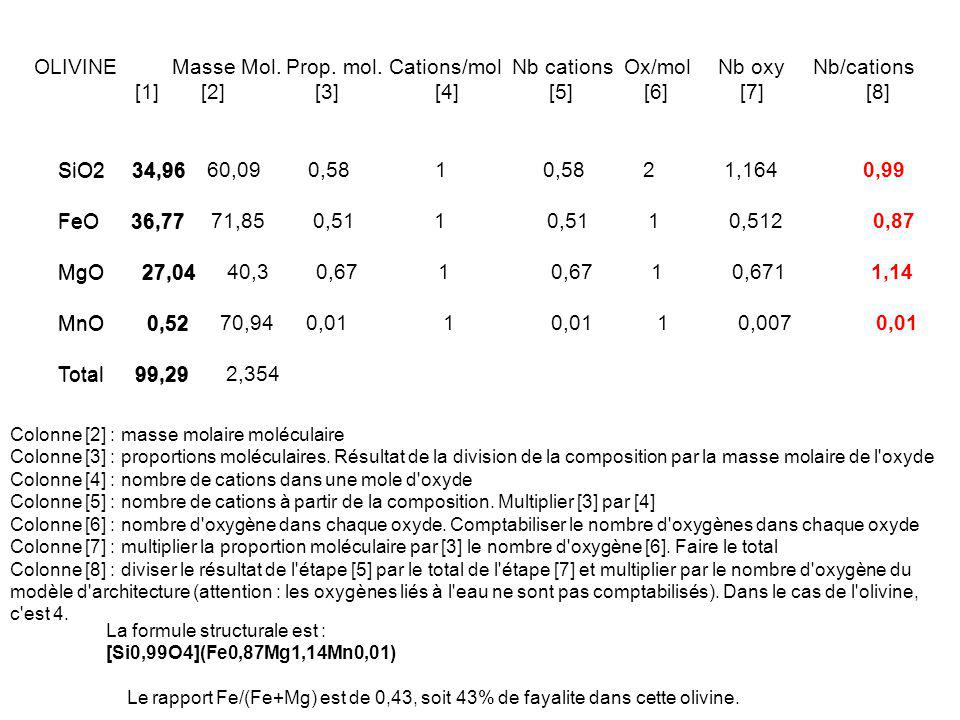 OLIVINE. Masse Mol. Prop. mol. Cations/mol Nb cations Ox/mol Nb oxy