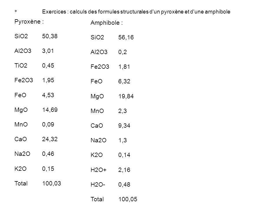 Pyroxène : Amphibole : SiO2 50,38 SiO2 56,16 Al2O3 3,01 Al2O3 0,2