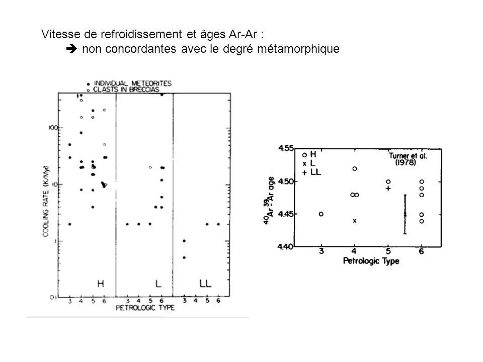 Vitesse de refroidissement et âges Ar-Ar :