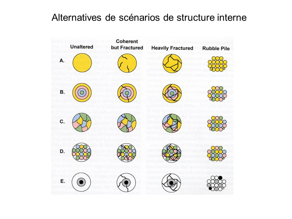Alternatives de scénarios de structure interne