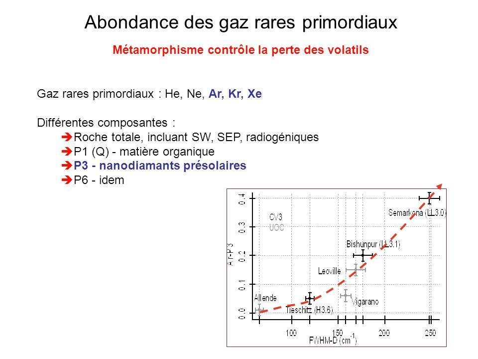 Abondance des gaz rares primordiaux