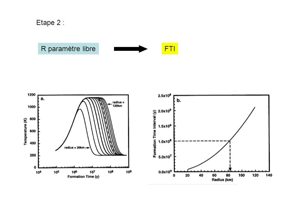 Etape 2 : R paramètre libre FTI