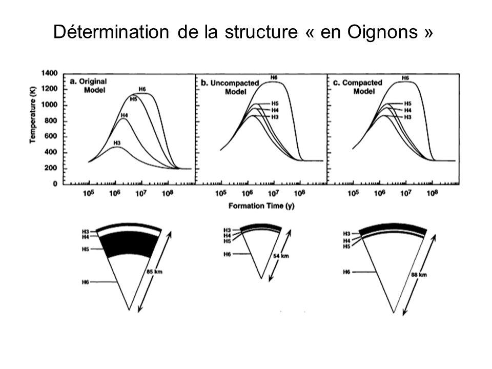 Détermination de la structure « en Oignons »