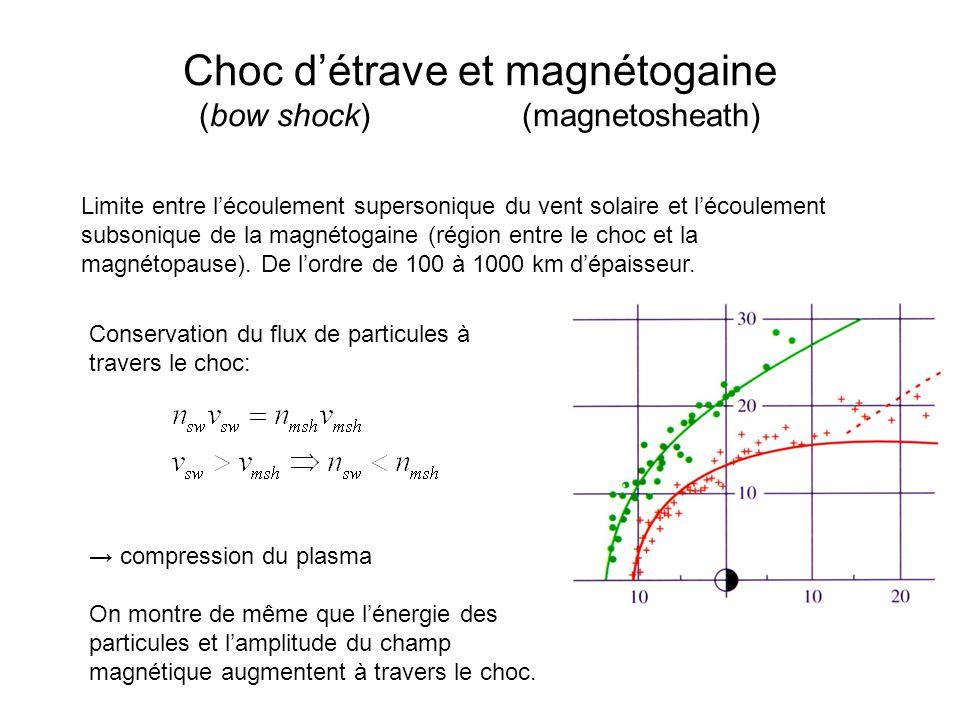Choc d'étrave et magnétogaine (bow shock) (magnetosheath)