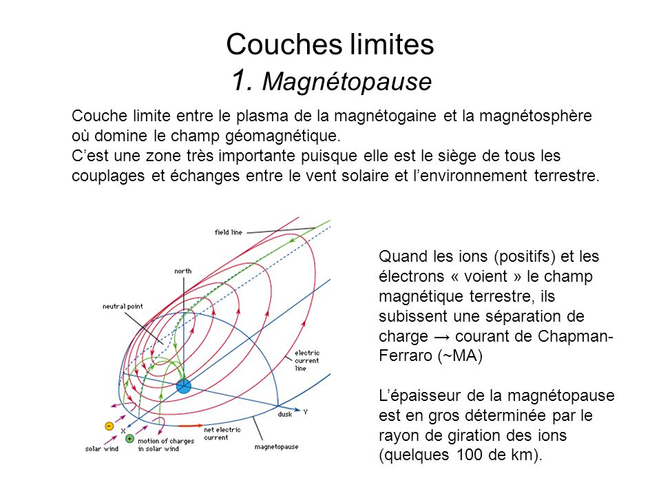 Couches limites 1. Magnétopause