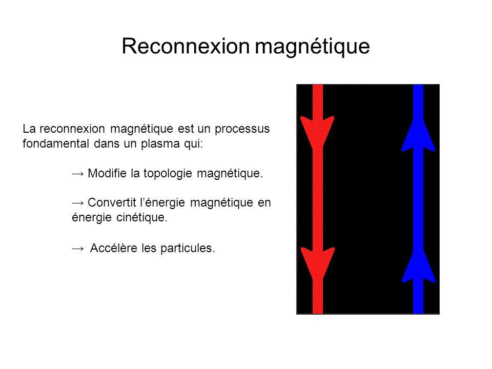 Reconnexion magnétique