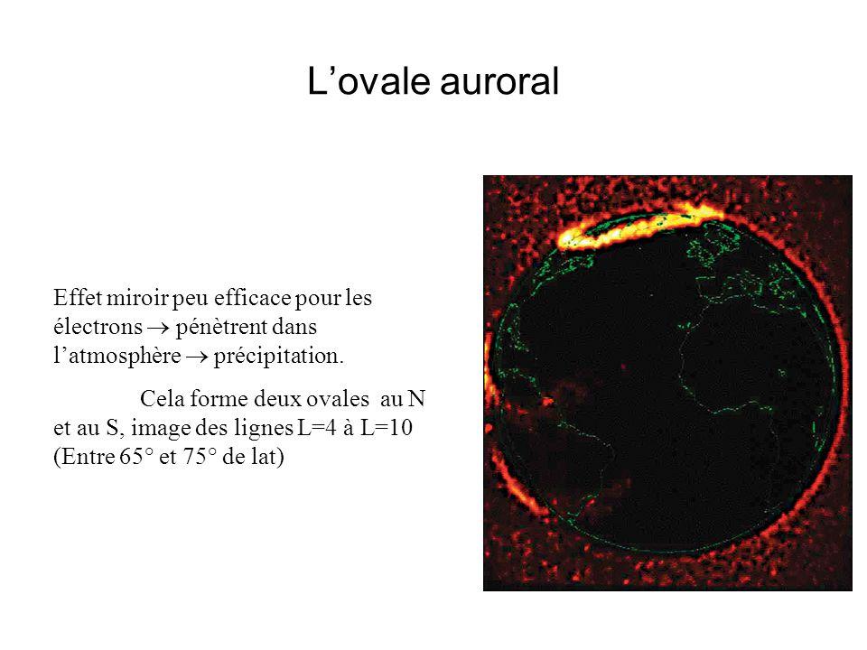 L'ovale auroral Effet miroir peu efficace pour les électrons  pénètrent dans l'atmosphère  précipitation.