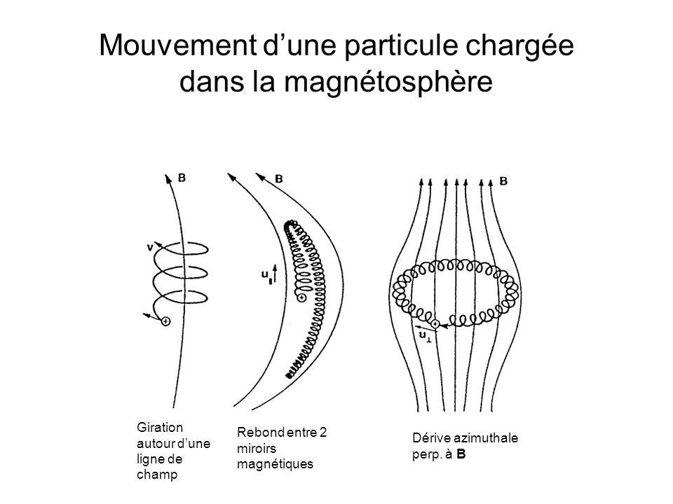 Mouvement d'une particule chargée dans la magnétosphère