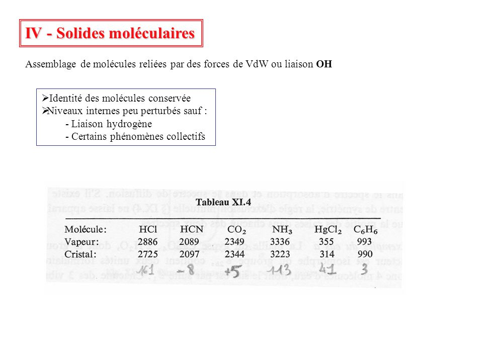 IV - Solides moléculaires