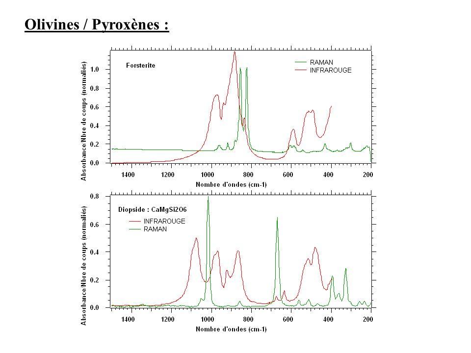 Olivines / Pyroxènes :