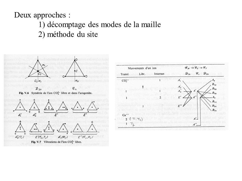 Deux approches : 1) décomptage des modes de la maille 2) méthode du site