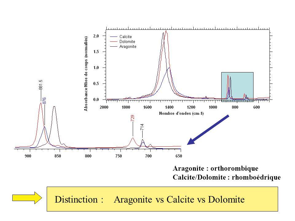 Distinction : Aragonite vs Calcite vs Dolomite