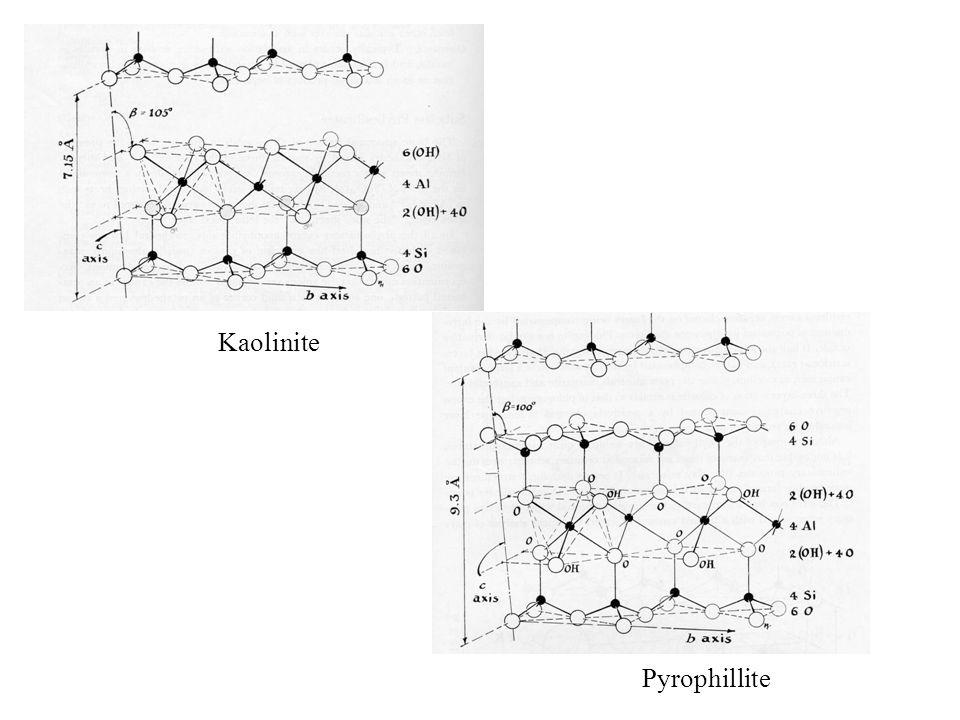 Kaolinite Pyrophillite