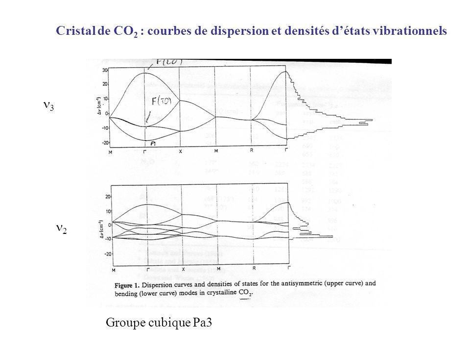Cristal de CO2 : courbes de dispersion et densités d'états vibrationnels