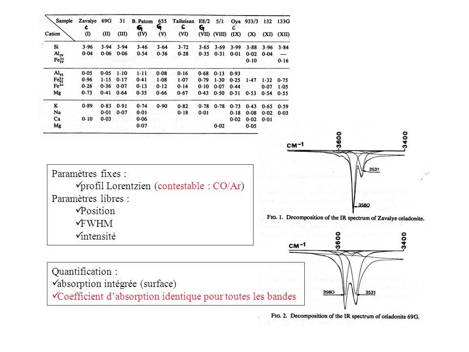 Paramètres fixes : profil Lorentzien (contestable : CO/Ar) Paramètres libres : Position. FWHM. intensité.