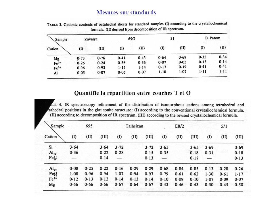 Mesures sur standards Quantifie la répartition entre couches T et O