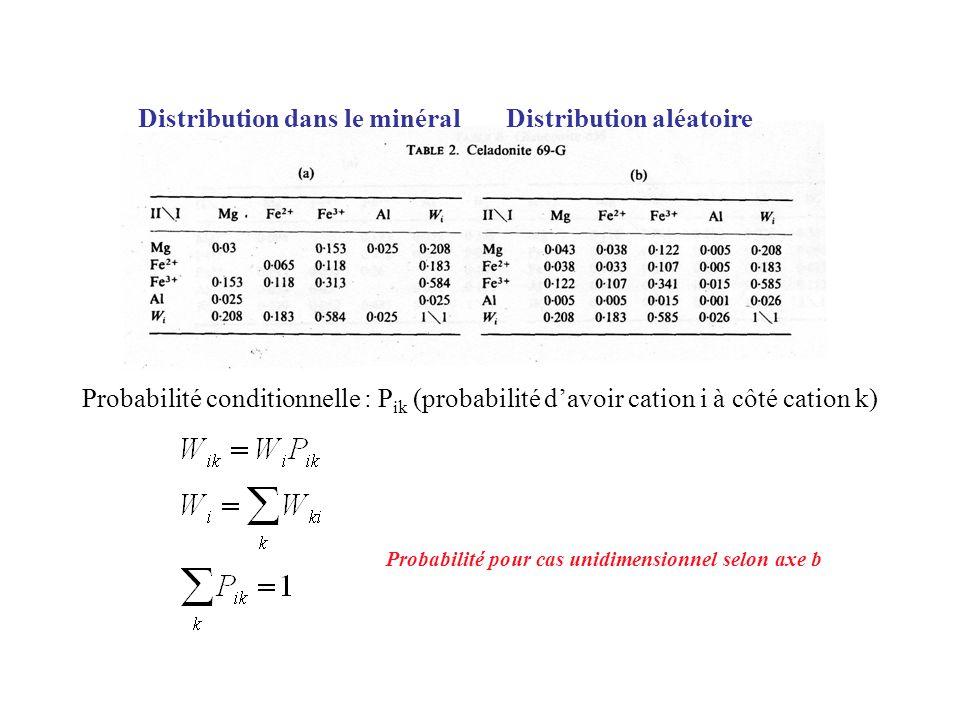 Distribution dans le minéral Distribution aléatoire