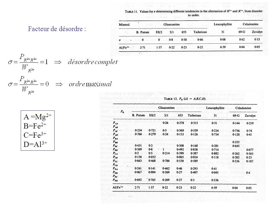 Facteur de désordre : A =Mg2+ B=Fe2+ C=Fe3+ D=Al3+
