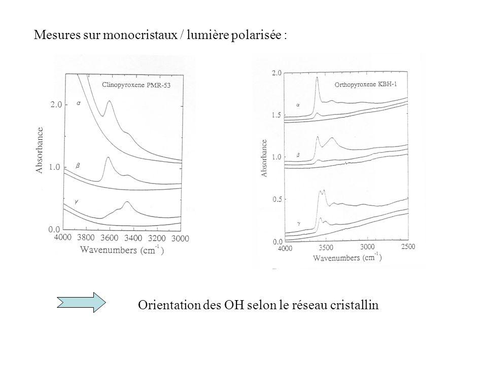 Mesures sur monocristaux / lumière polarisée :