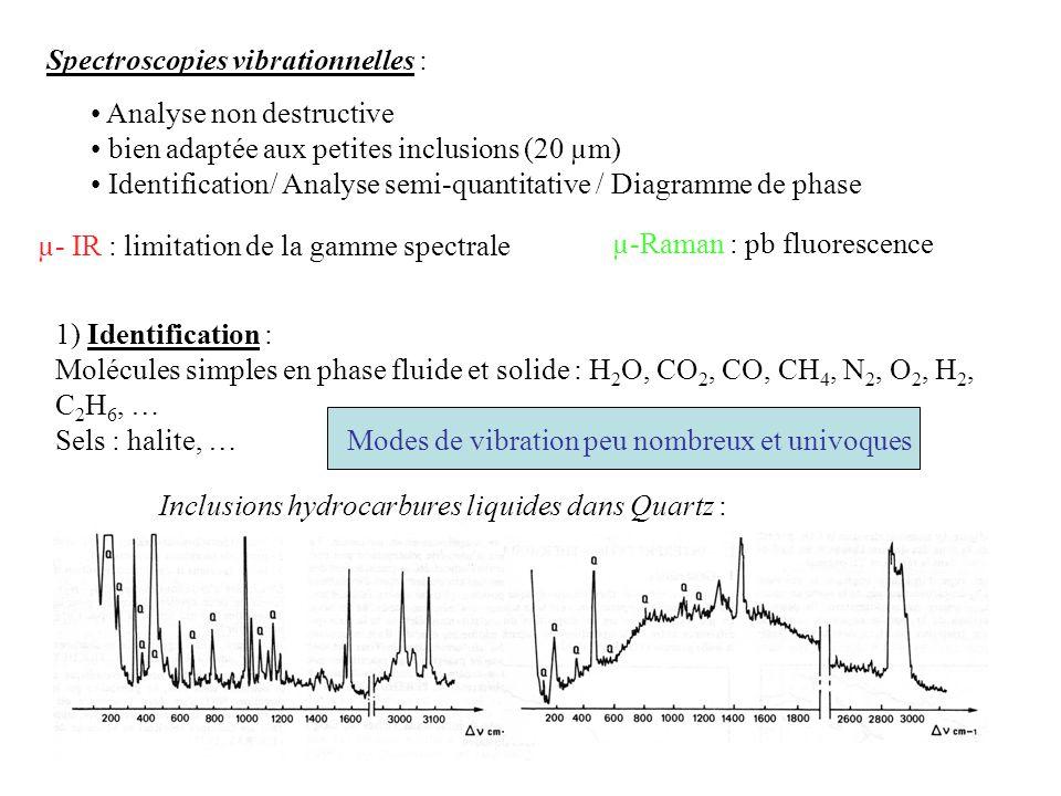 Spectroscopies vibrationnelles :