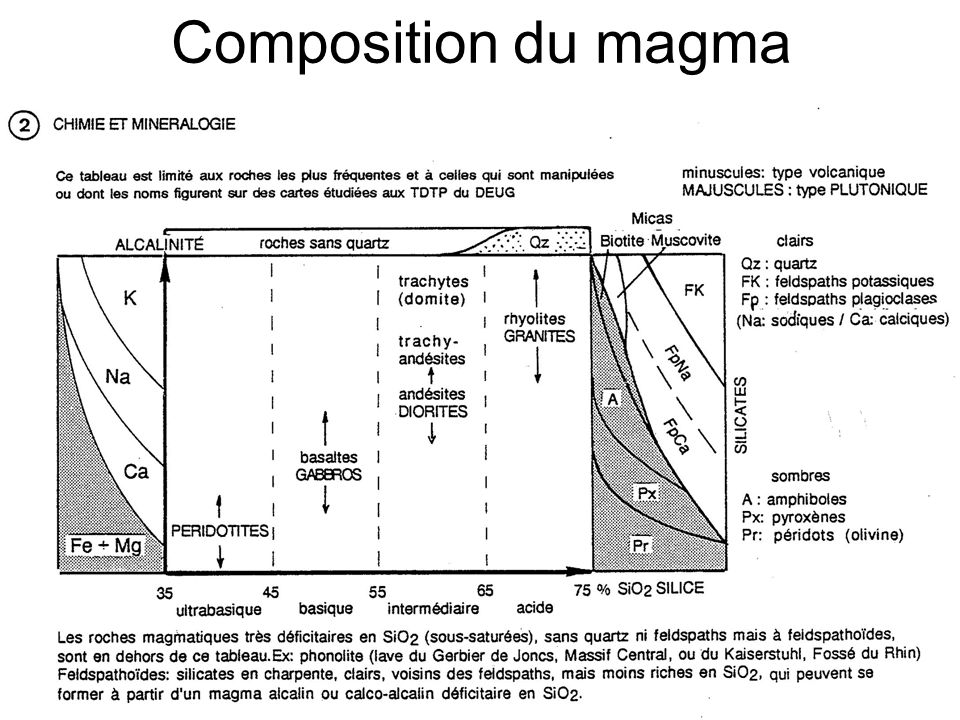 Composition du magma