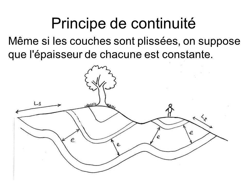 Principe de continuité