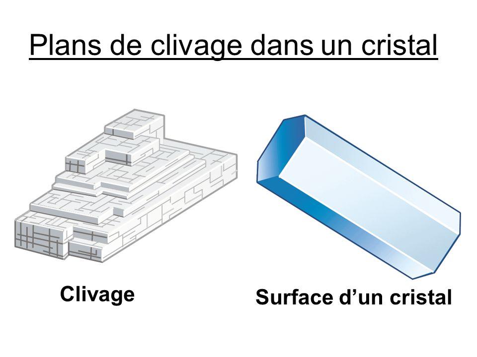 Plans de clivage dans un cristal