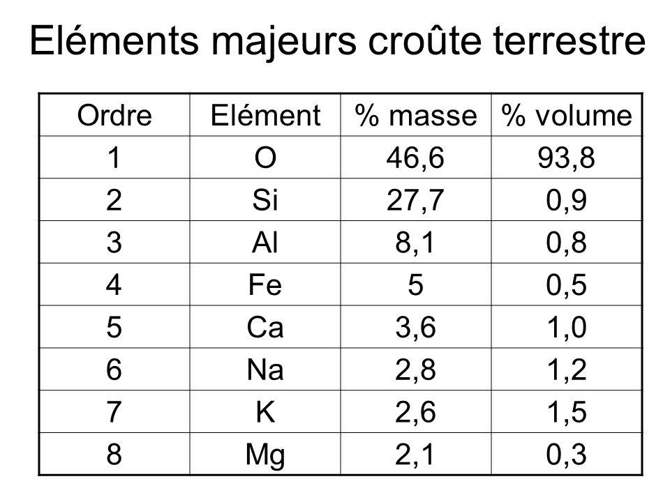 Eléments majeurs croûte terrestre