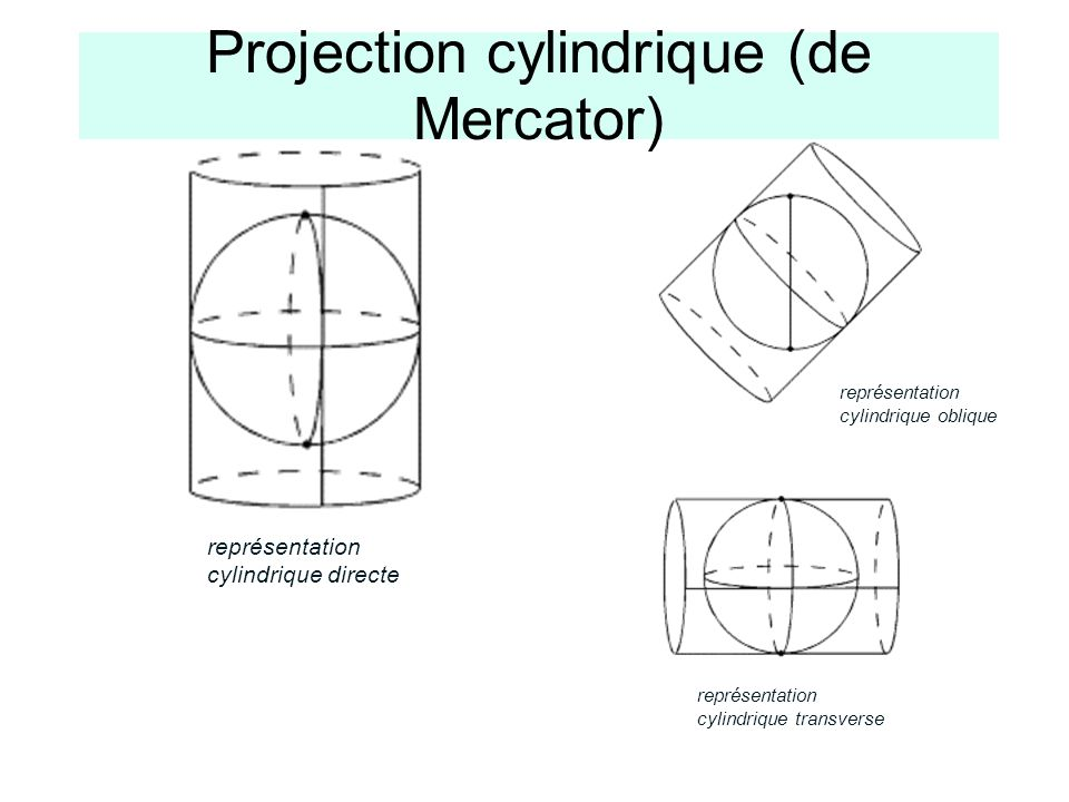 Projection cylindrique (de Mercator)