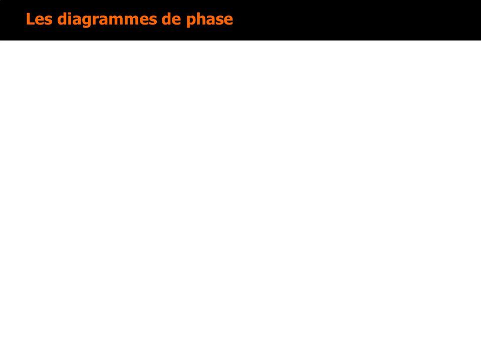 Les diagrammes de phase