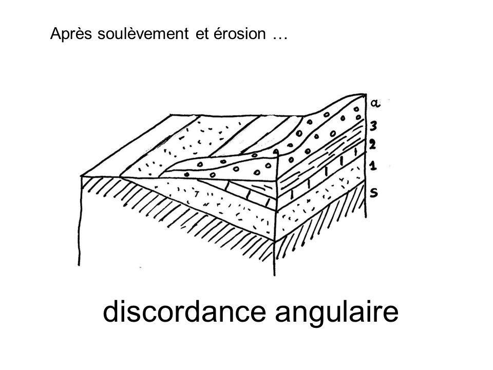 discordance angulaire