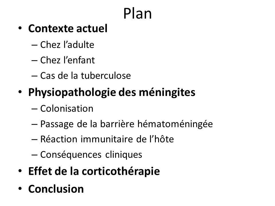 Plan Contexte actuel Physiopathologie des méningites