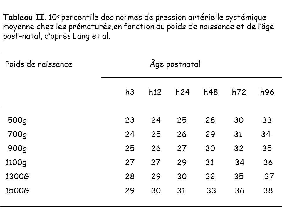 Tableau II. 10e percentile des normes de pression artérielle systémique moyenne chez les prématurés,en fonction du poids de naissance et de l'âge post-natal, d'après Lang et al.