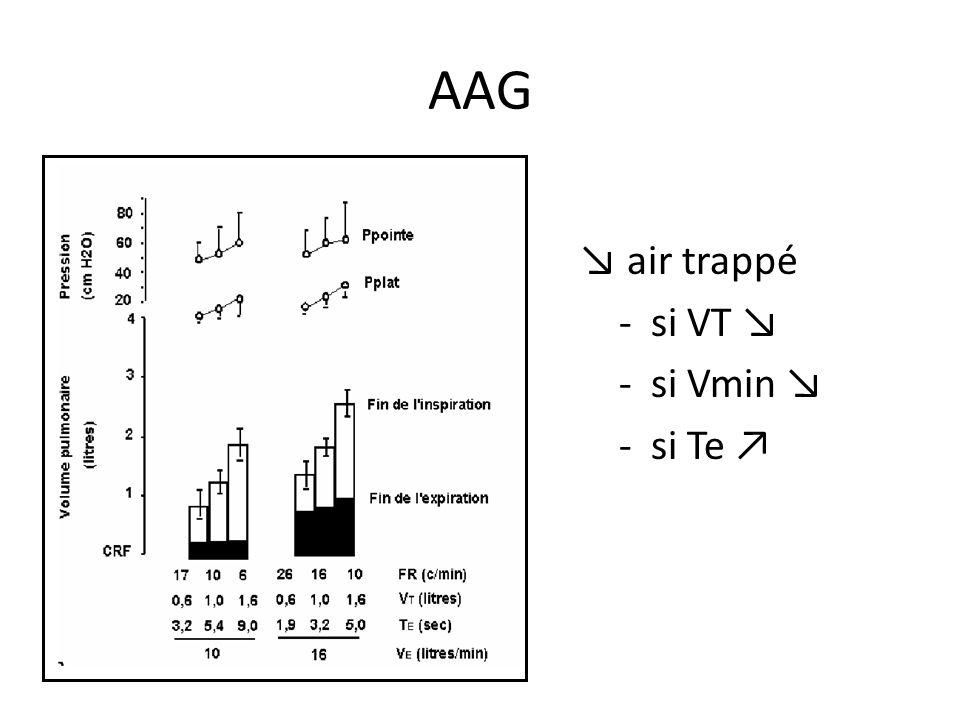 AAG ↘ air trappé - si VT ↘ - si Vmin ↘ - si Te ↗