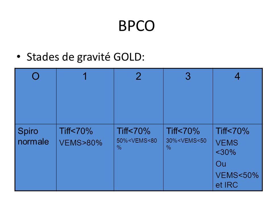 BPCO Stades de gravité GOLD: O 1 2 3 4 Spiro normale Tiff<70%