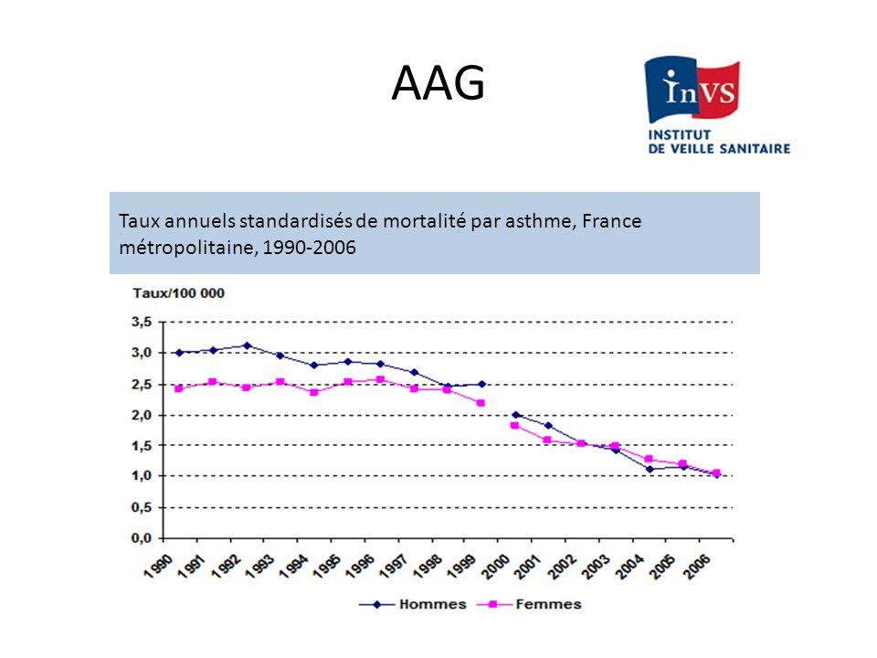 AAG Taux annuels standardisés de mortalité par asthme, France métropolitaine, 1990-2006