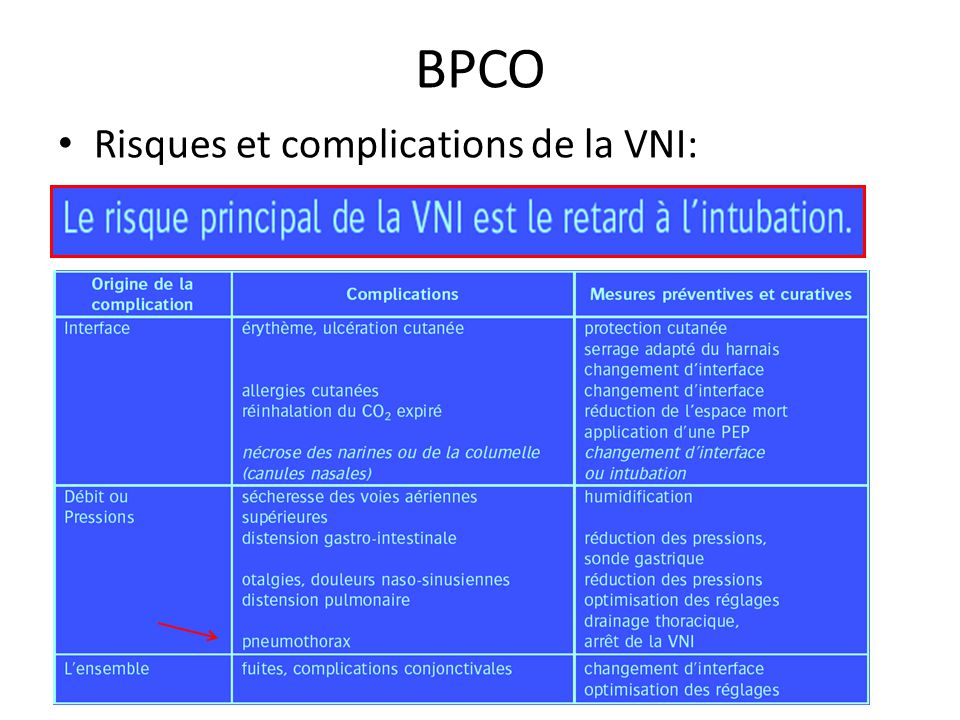 BPCO Risques et complications de la VNI: