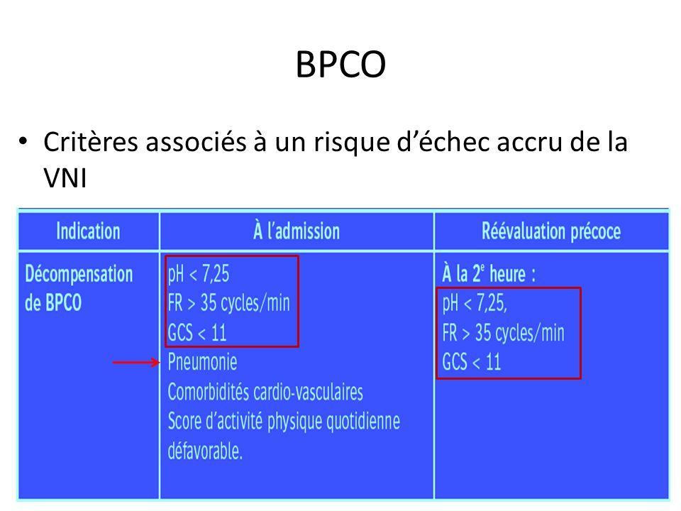 BPCO Critères associés à un risque d'échec accru de la VNI